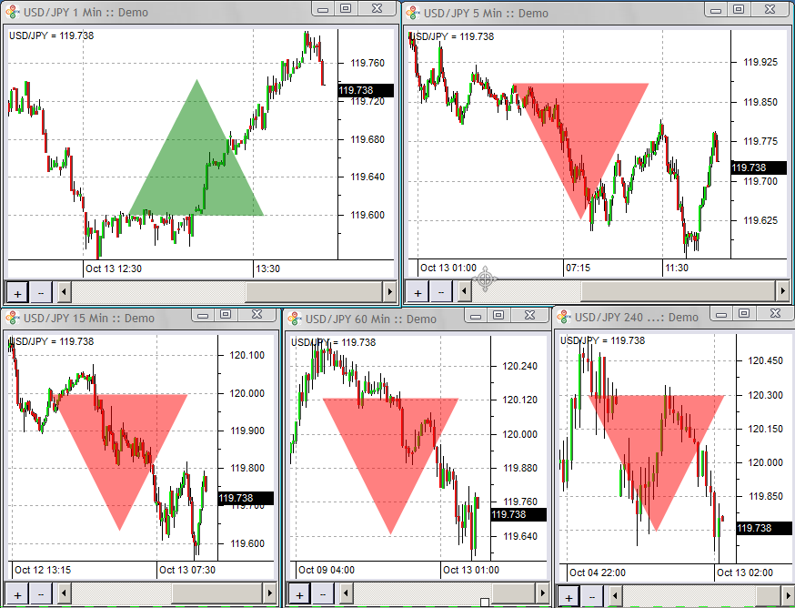 Trend indicators forex