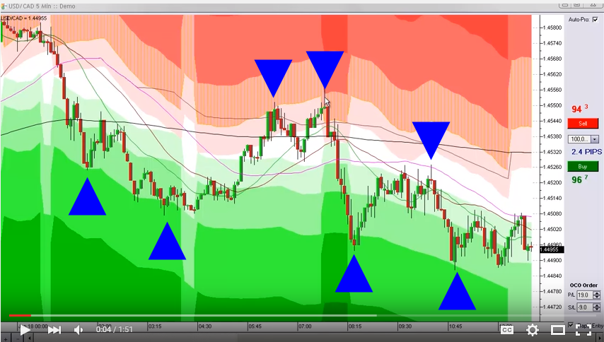 Free simple forex trading strategies